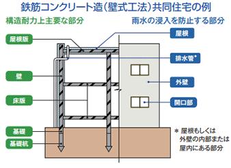 鉄筋コンクリート(壁式工法)共同住宅の例