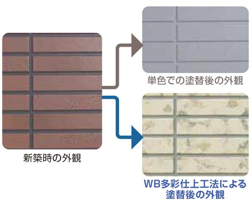 WB多彩仕上工法による塗替後の外観